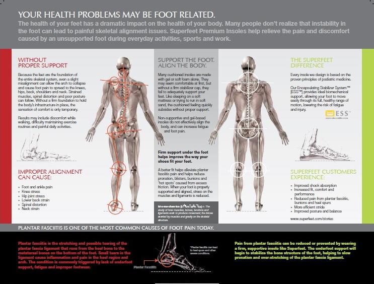 足による身体の歪み